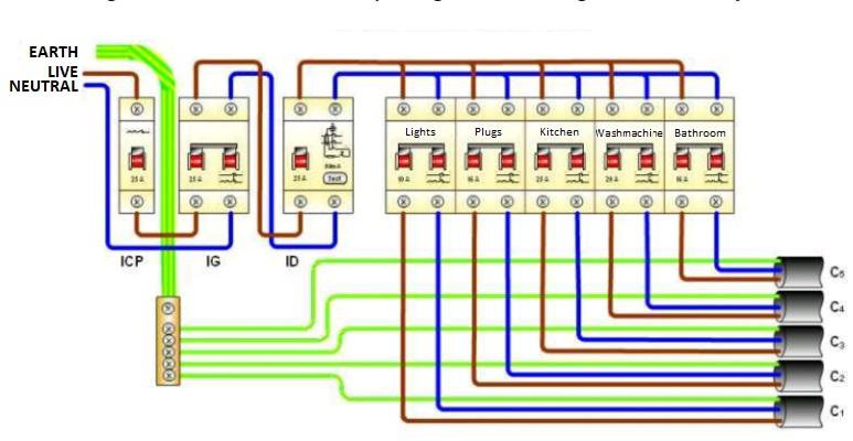 Schéma des disjoncteurs d'un tableau électrique