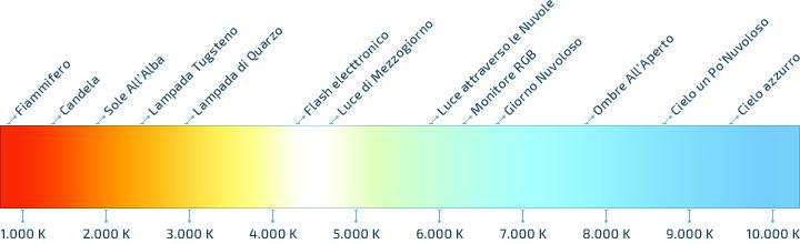 Temperatura del colore della luce ledkia italia - Scale di colore ...